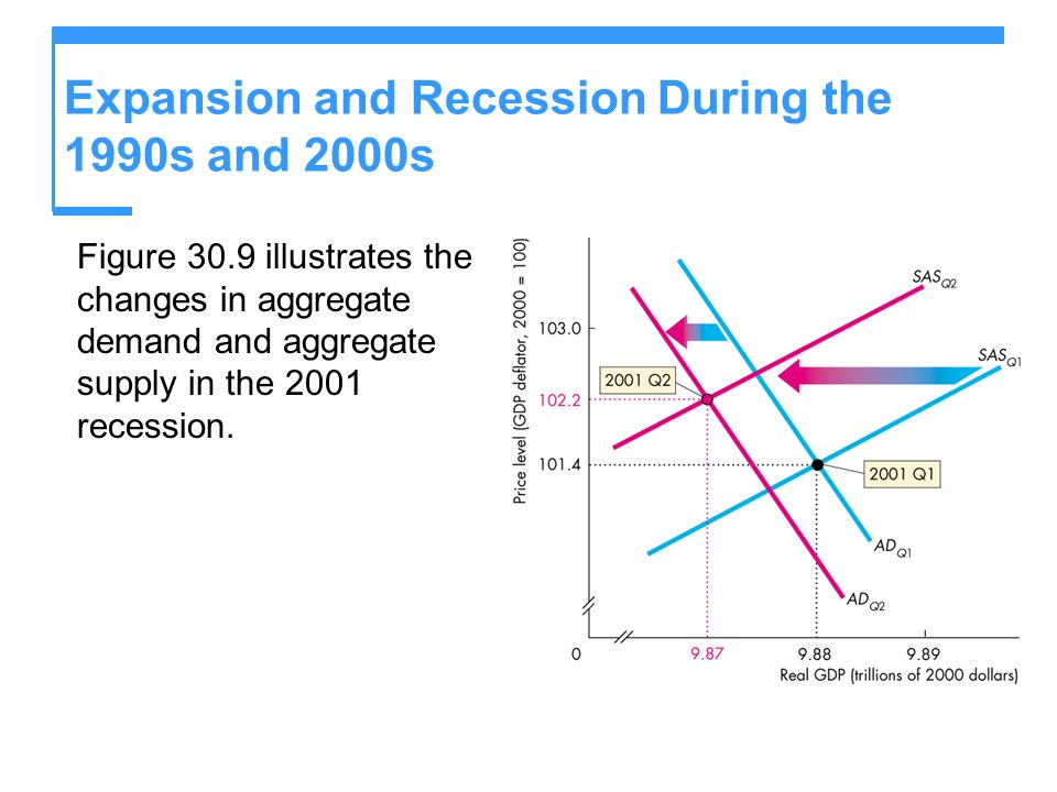Expansion and Recession During the 1990s and 2000s