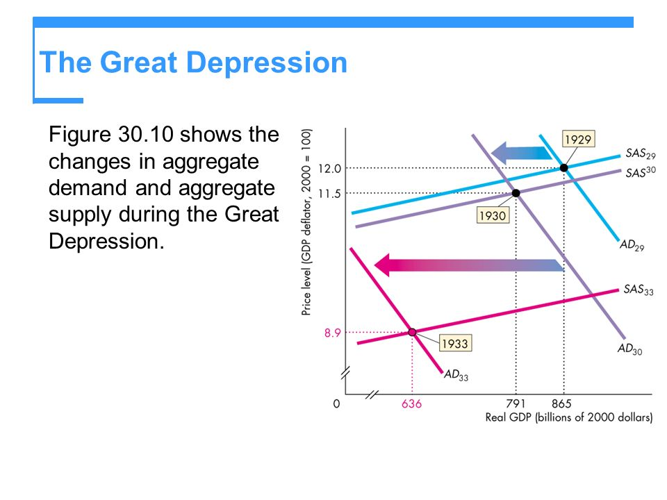 The Great Depression Figure 30.10 shows the changes in aggregate demand and aggregate supply during the Great Depression.