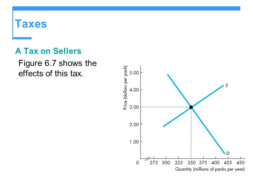 Taxes A Tax on Sellers Figure 6.7 shows the effects of this tax.