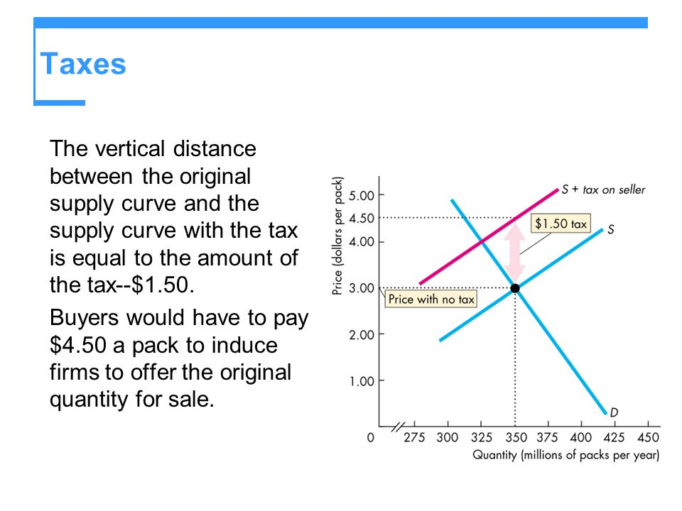 Taxes The vertical distance between the original supply curve and the supply curve with the tax is equal to the amount of the tax--$1.50.