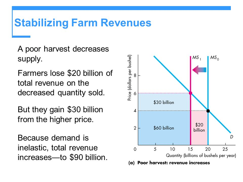 Stabilizing Farm Revenues