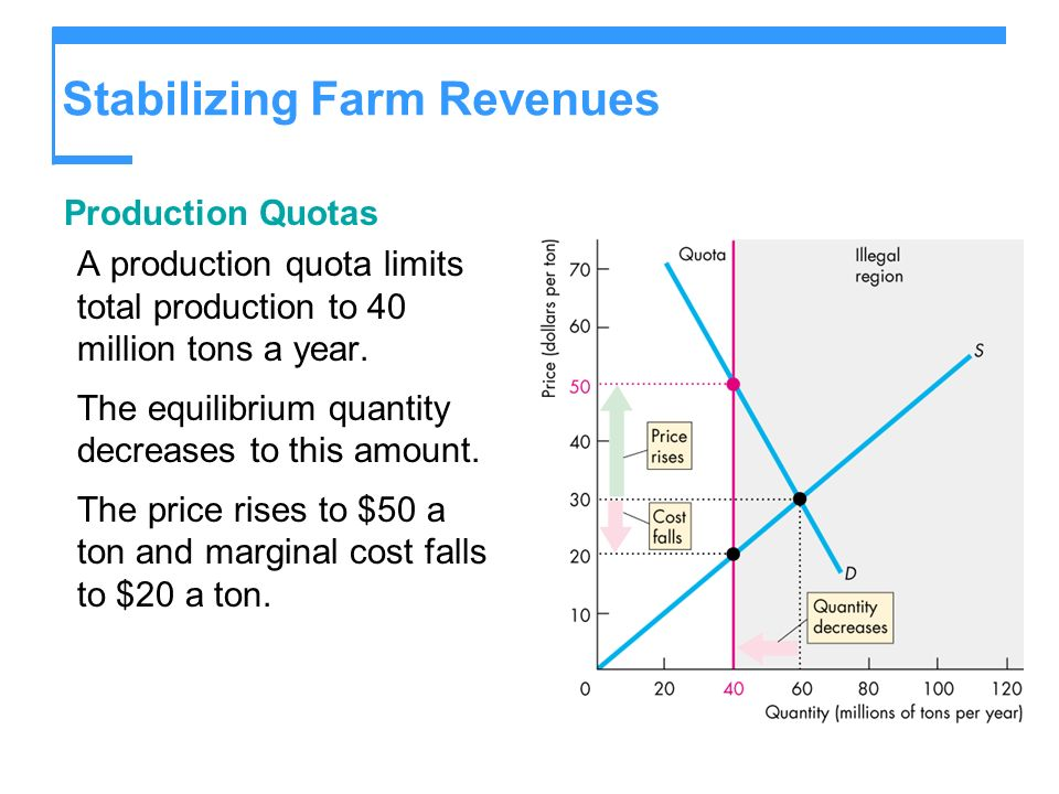 Stabilizing Farm Revenues