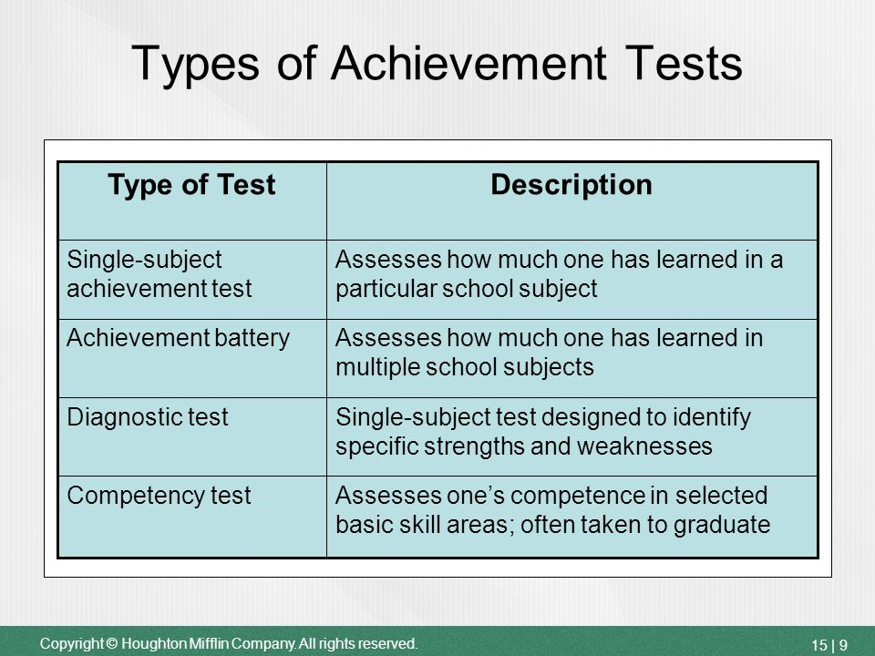 Understanding and Using Standardized Tests - ppt video online download