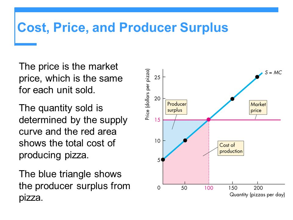 Cost, Price, and Producer Surplus