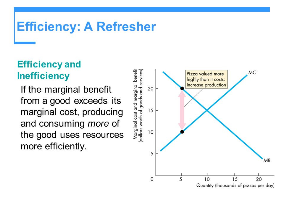 Efficiency: A Refresher