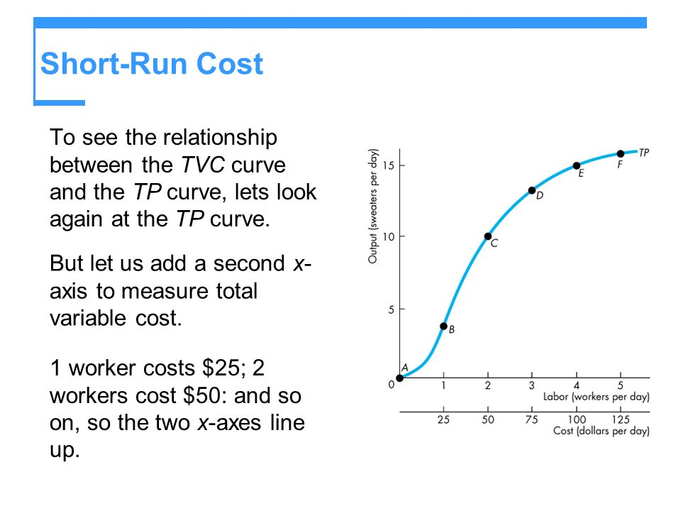 Short-Run Cost To see the relationship between the TVC curve and the TP curve, lets look again at the TP curve.