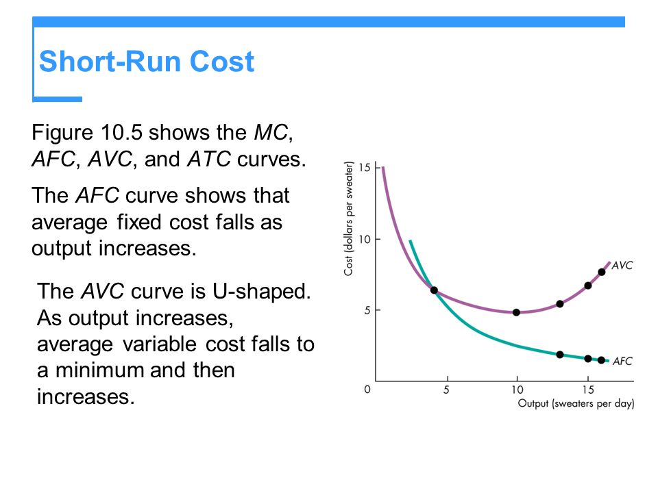 Short-Run Cost Figure 10.5 shows the MC, AFC, AVC, and ATC curves.