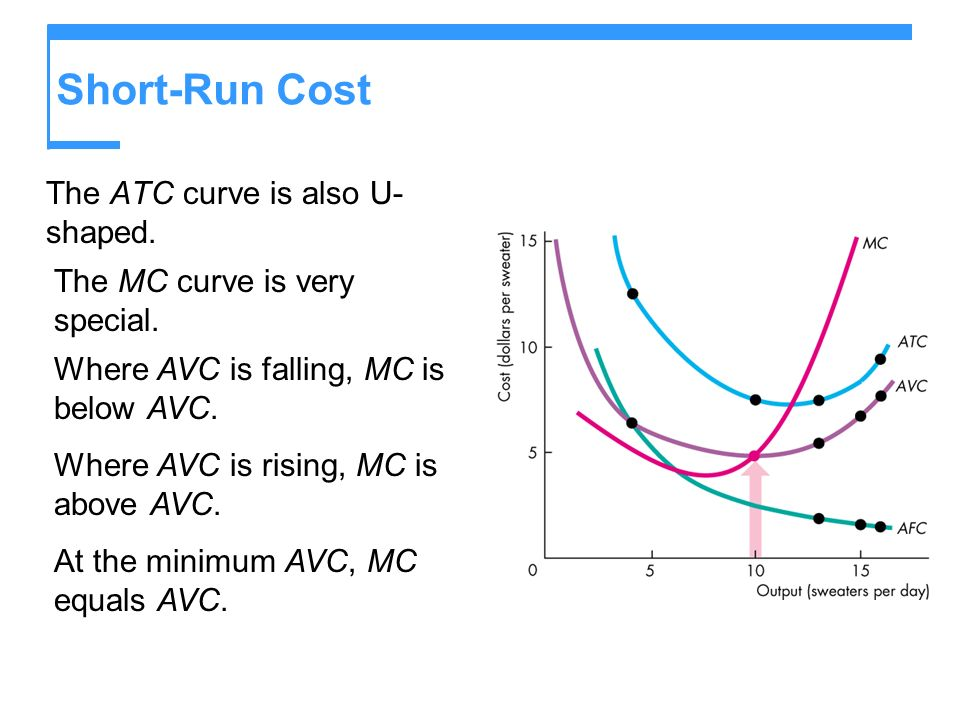 Short-Run Cost The ATC curve is also U-shaped.