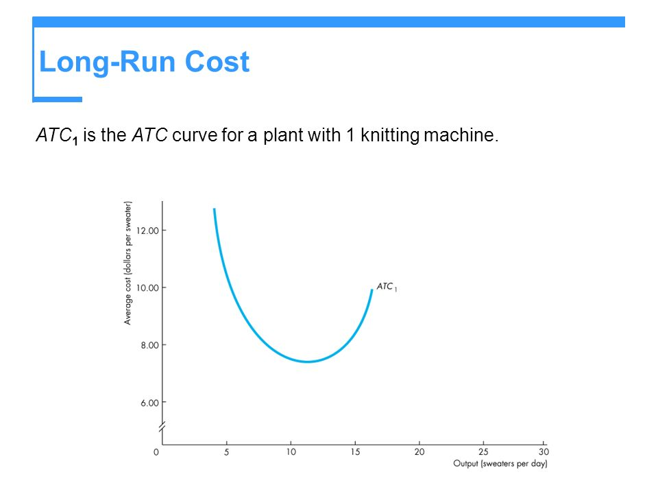 Long-Run Cost ATC1 is the ATC curve for a plant with 1 knitting machine.