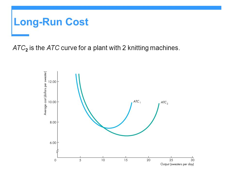 Long-Run Cost ATC2 is the ATC curve for a plant with 2 knitting machines.
