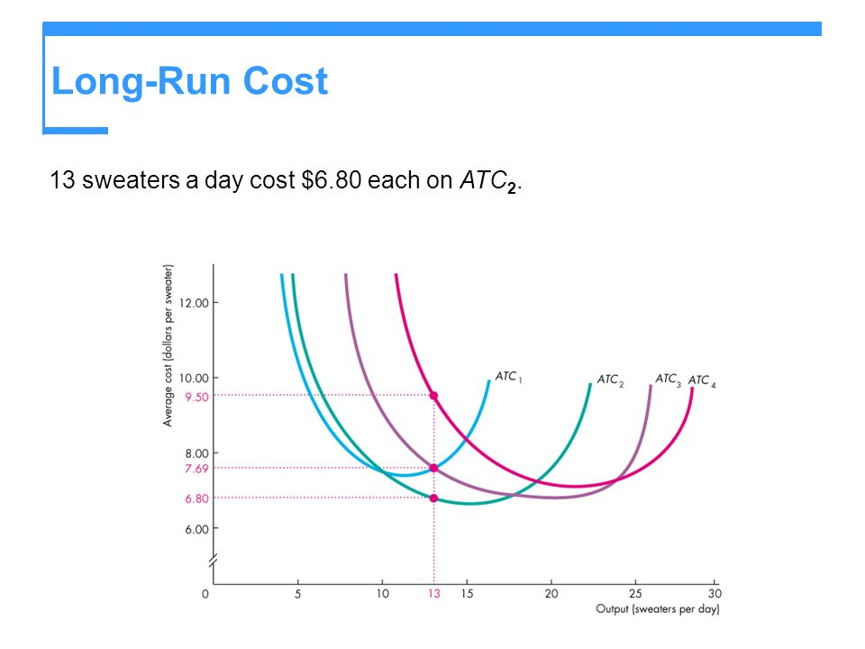 Long-Run Cost 13 sweaters a day cost $6.80 each on ATC2.