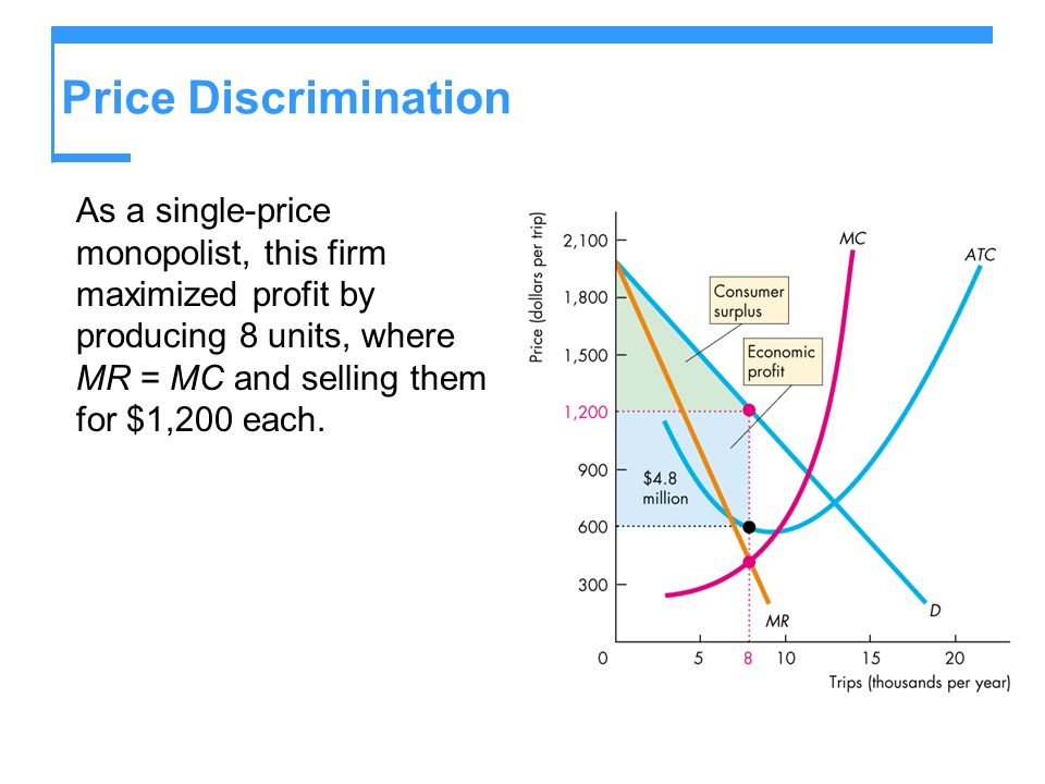 Price Discrimination As a single-price monopolist, this firm maximized profit by producing 8 units, where MR = MC and selling them for $1,200 each.