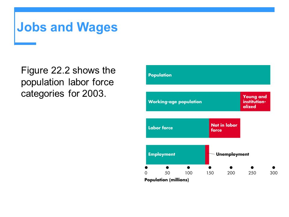 Jobs and Wages Figure 22.2 shows the population labor force categories for 2003.