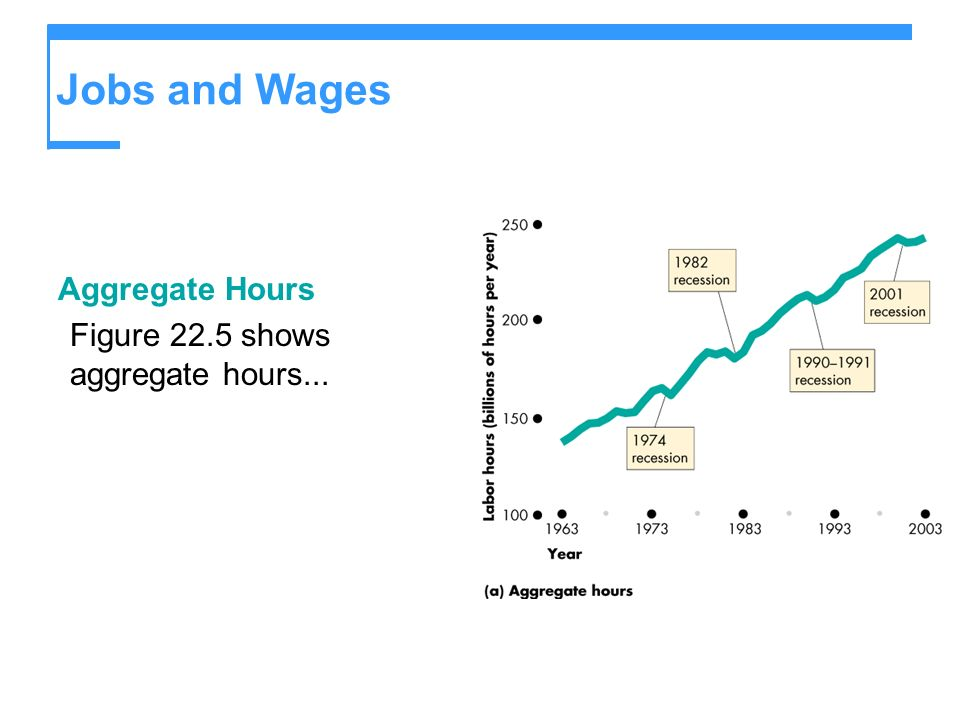 Jobs and Wages Aggregate Hours Figure 22.5 shows aggregate hours...