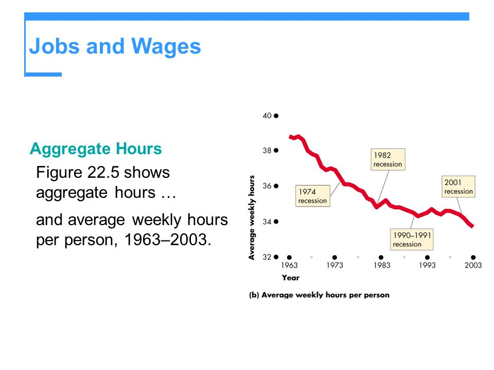 Jobs and Wages Aggregate Hours Figure 22.5 shows aggregate hours …