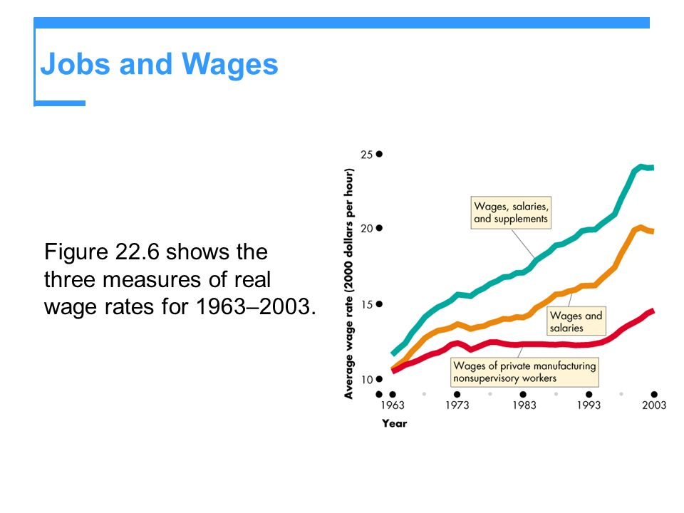 Jobs and Wages Figure 22.6 shows the three measures of real wage rates for 1963–2003.