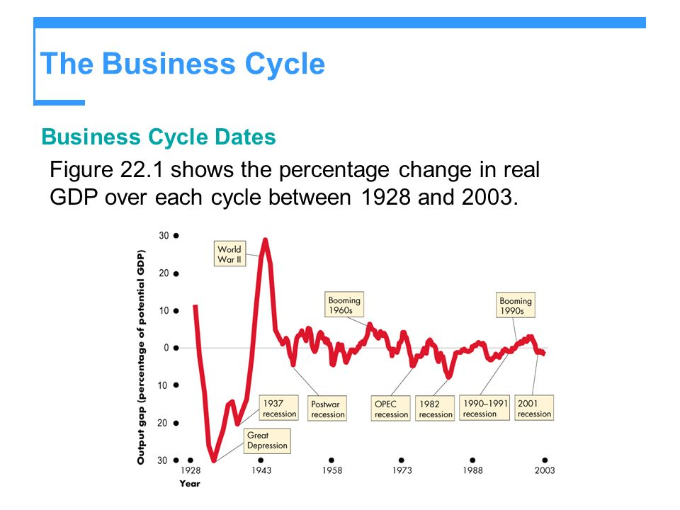 The Business Cycle Business Cycle Dates