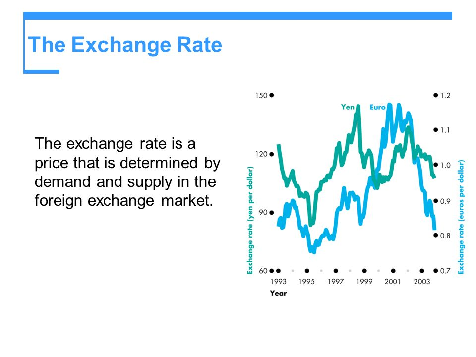 The Exchange Rate The exchange rate is a price that is determined by demand and supply in the foreign exchange market.