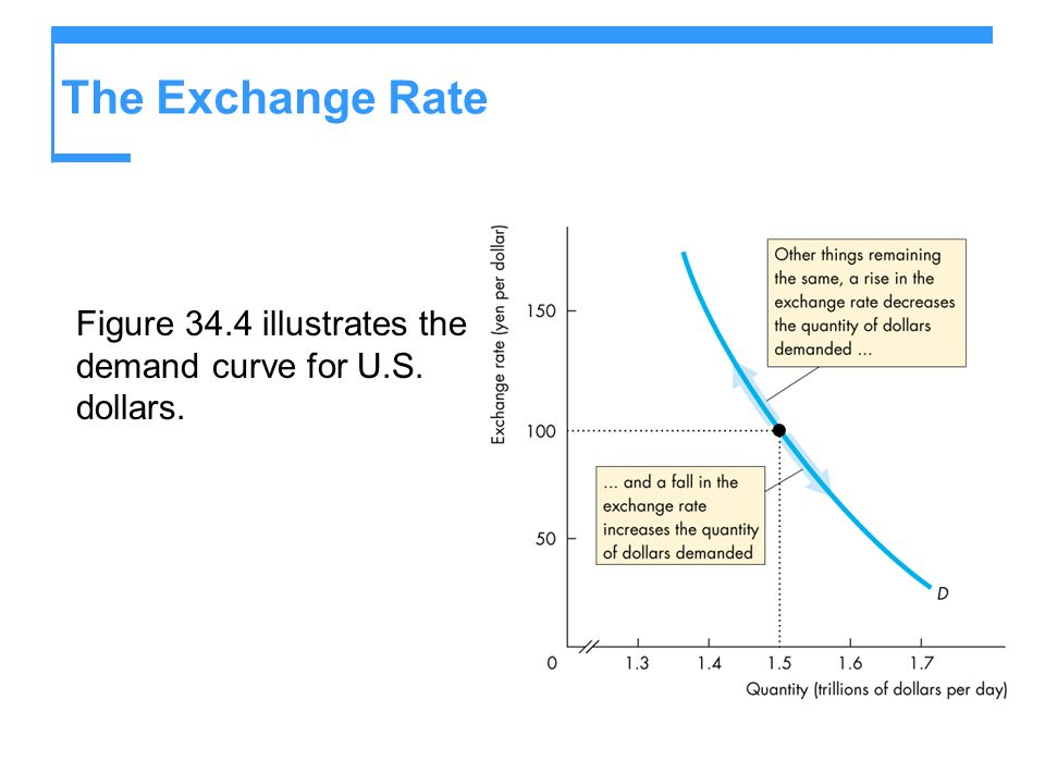 The Exchange Rate Figure 34.4 illustrates the demand curve for U.S. dollars.