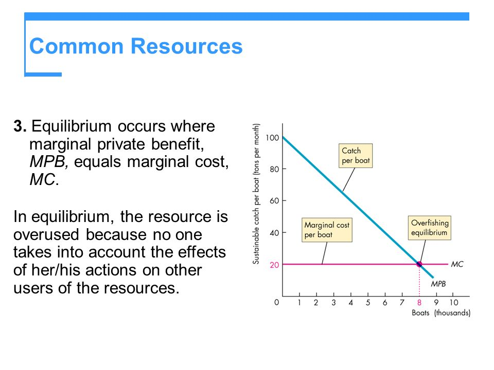 Common Resources 3. Equilibrium occurs where marginal private benefit, MPB, equals marginal cost, MC.