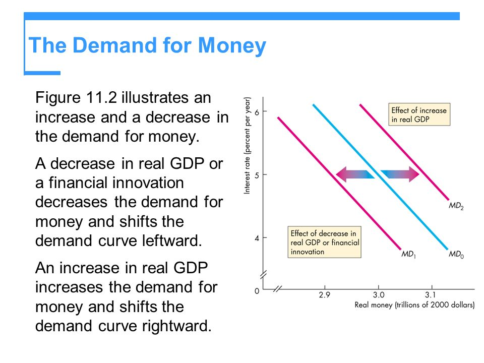 The Demand for Money Figure 11.2 illustrates an increase and a decrease in the demand for money.