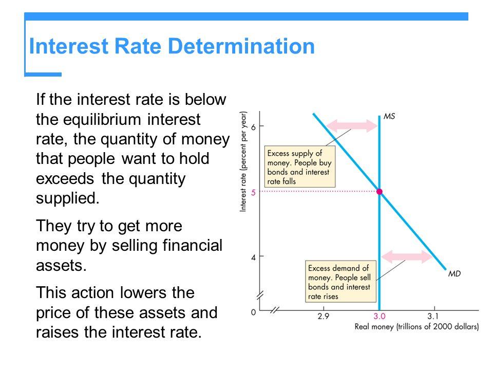 Interest Rate Determination