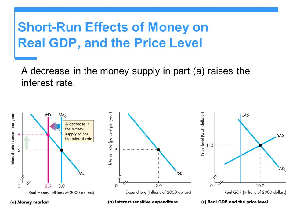 Short-Run Effects of Money on Real GDP, and the Price Level
