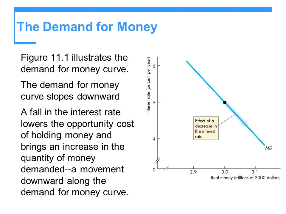 The Demand for Money Figure 11.1 illustrates the demand for money curve. The demand for money curve slopes downward.