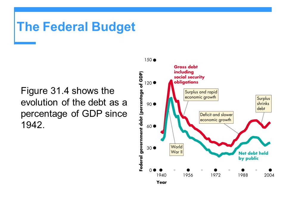 The Federal Budget Figure 31.4 shows the evolution of the debt as a percentage of GDP since 1942.