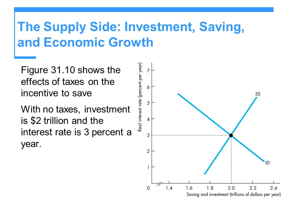 The Supply Side: Investment, Saving, and Economic Growth