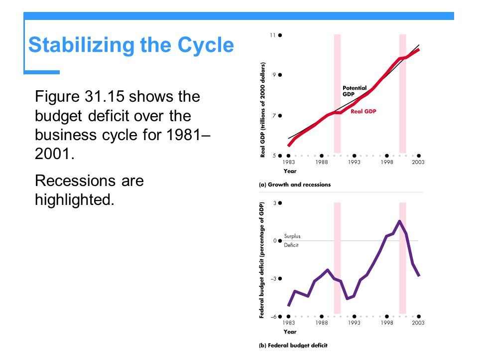 Stabilizing the CycleFigure 31.15 shows the budget deficit over the business cycle for 1981–2001.