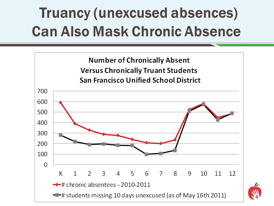 how truancy affects students performance The impact of teacher absenteeism on student performance: the case of the cobb county school district absenteeism affect student performance it was thus hypothesized reasonable to conclude that a student may not view school attendance as important if their.