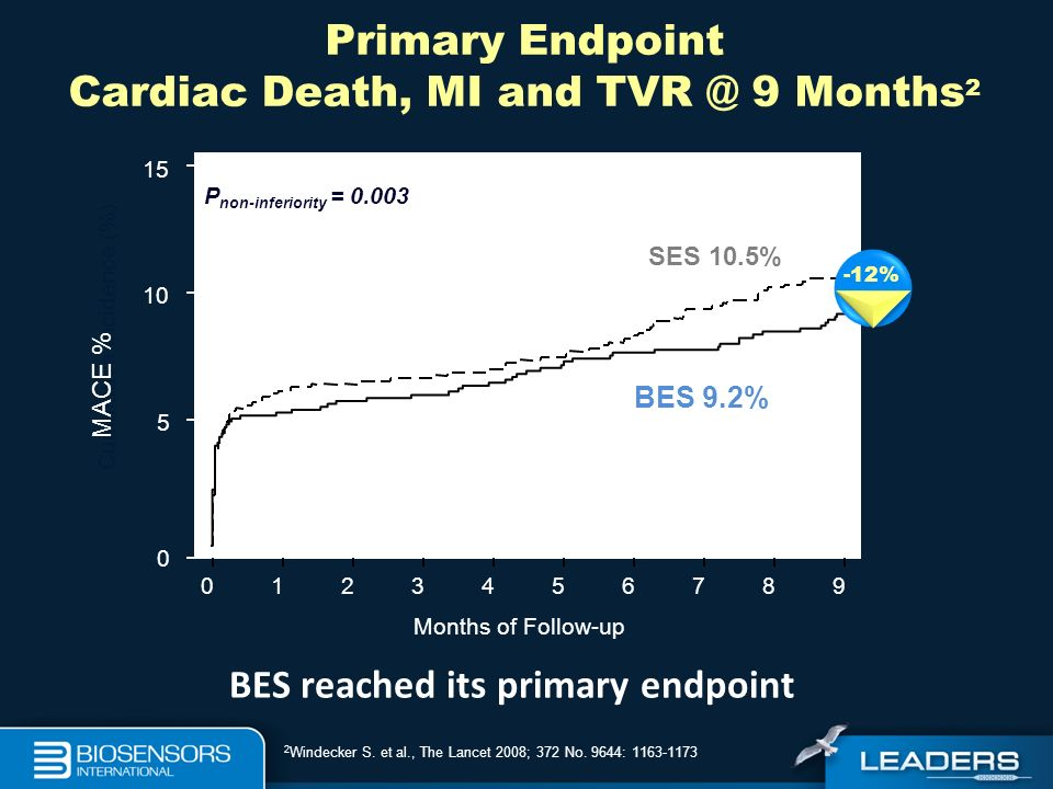 Primary Endpoint Cardiac Death, MI and 9 Months2