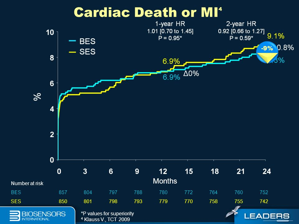 Cardiac Death or MI4 Months -9% Number at risk BES