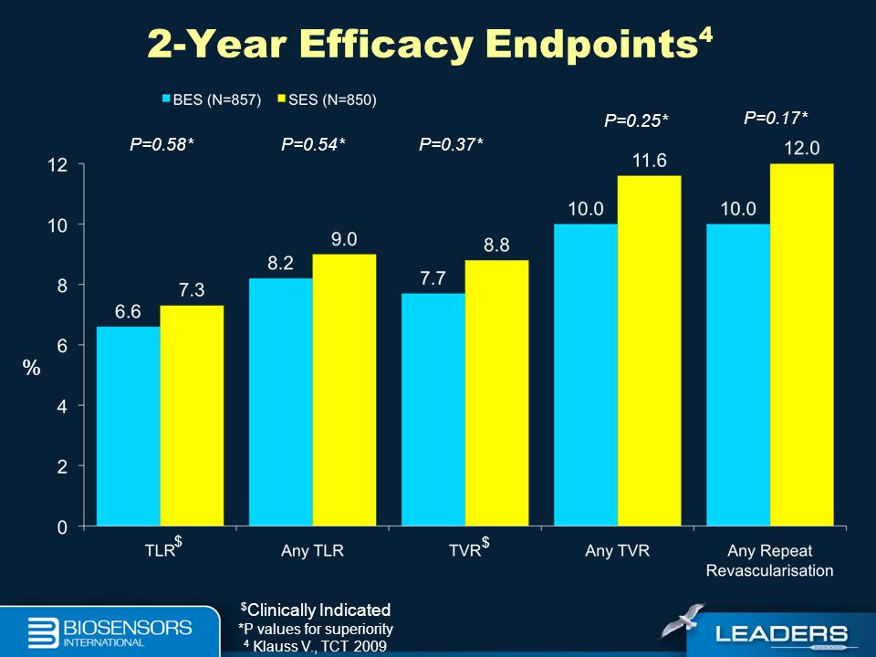 2-Year Efficacy Endpoints4