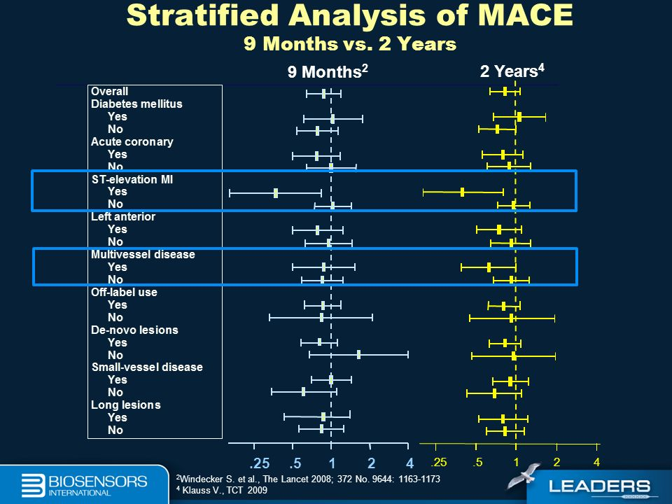 Stratified Analysis of MACE 9 Months vs. 2 Years