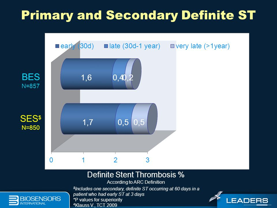 Primary and Secondary Definite ST