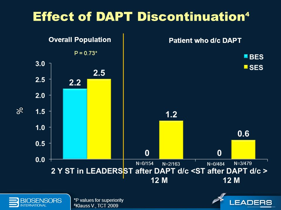 Effect of DAPT Discontinuation4