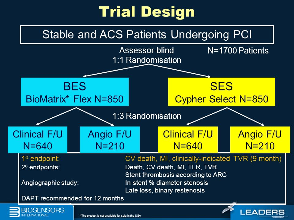 Stable and ACS Patients Undergoing PCI