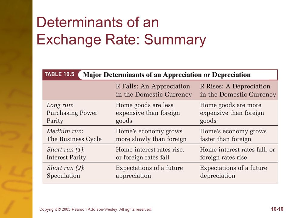 Determinants of an Exchange Rate: Summary