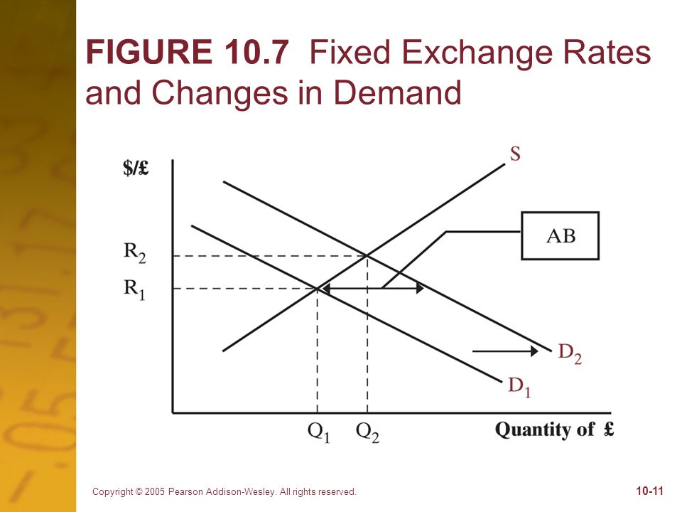 FIGURE 10.7 Fixed Exchange Rates and Changes in Demand