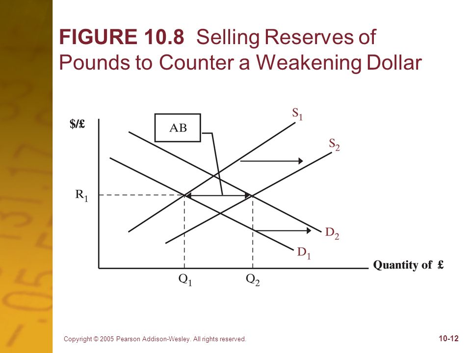 FIGURE 10.8 Selling Reserves of Pounds to Counter a Weakening Dollar