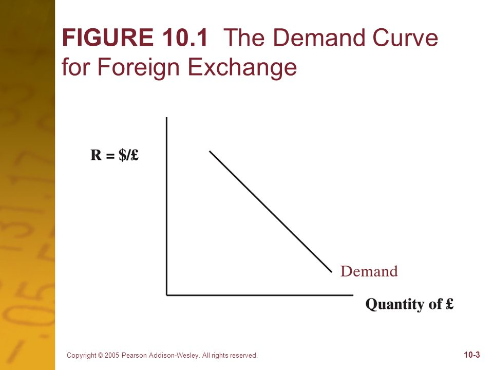 FIGURE 10.1 The Demand Curve for Foreign Exchange