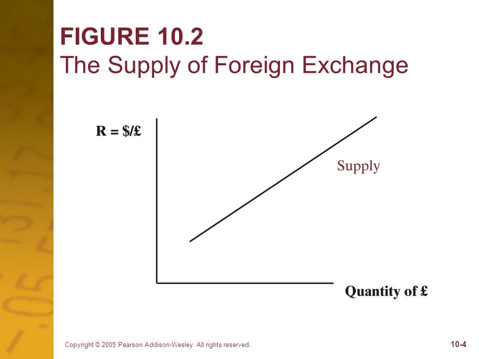 FIGURE 10.2 The Supply of Foreign Exchange