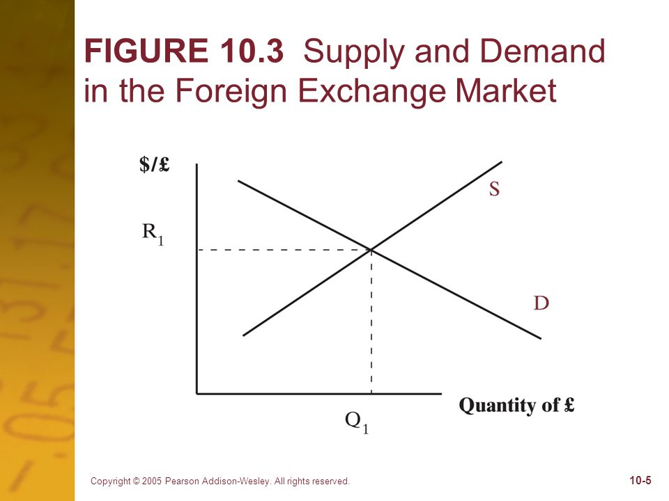 FIGURE 10.3 Supply and Demand in the Foreign Exchange Market