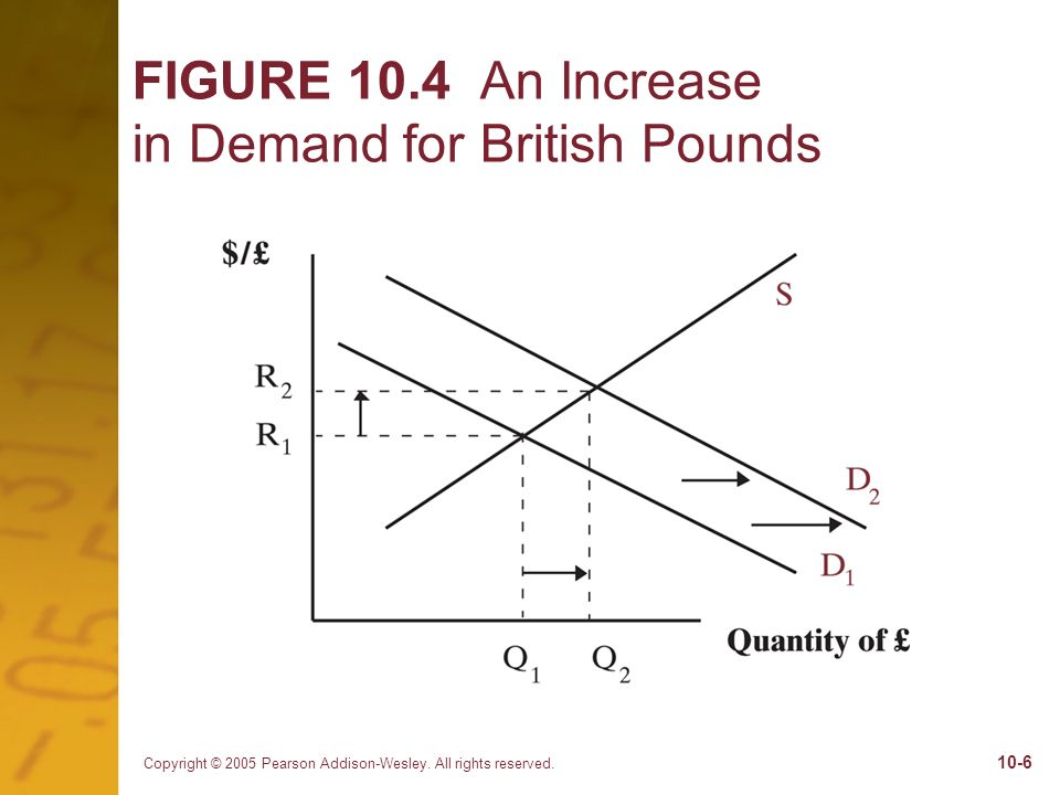 FIGURE 10.4 An Increase in Demand for British Pounds