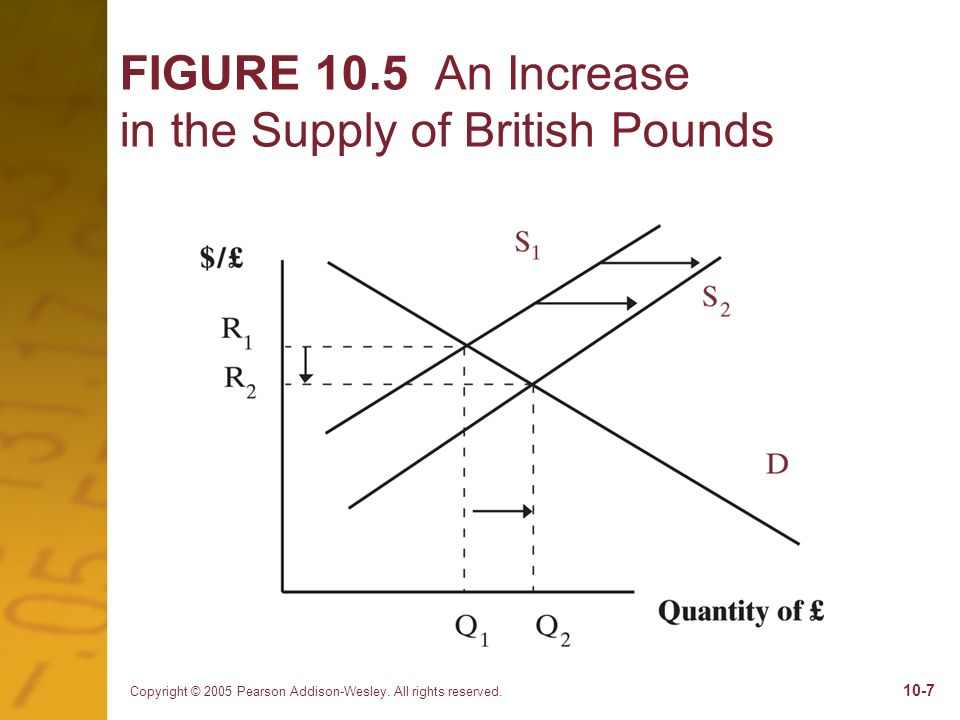 FIGURE 10.5 An Increase in the Supply of British Pounds