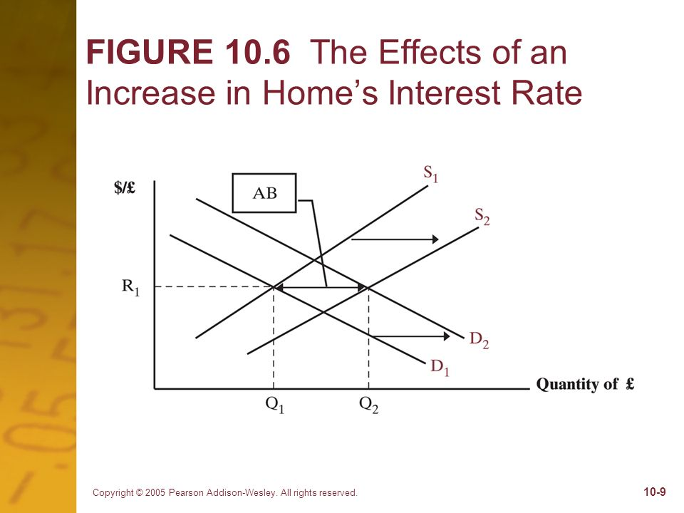 FIGURE 10.6 The Effects of an Increase in Home's Interest Rate