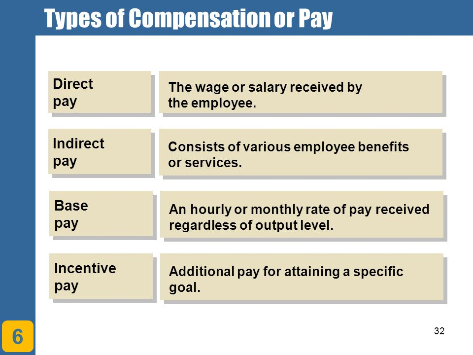 direct and indirect compensation managing human capital An efficient compensation and benefits management system is necessary for   in the rewards system such as direct, indirect & non-financial compensation, etc   the compensation module for hrsingapore's certified human resource.