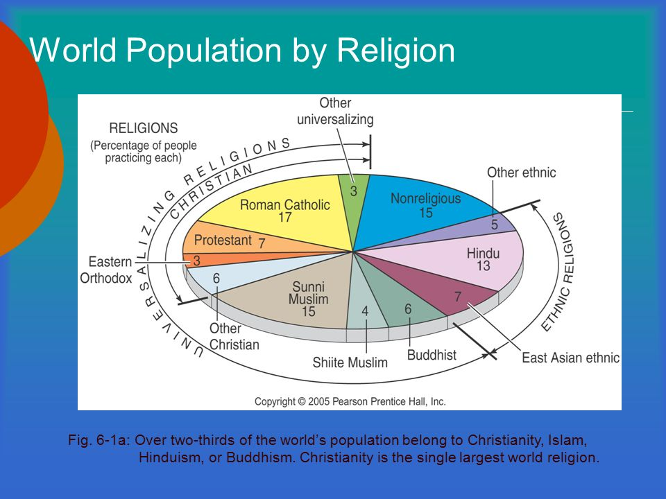 Religious Realms Ppt Video Online Download - World population by religion